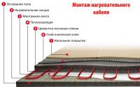 Системы теплого пола на основе нагревательного кабеля